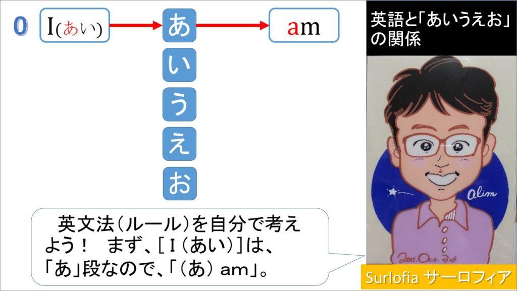 英語と「あいうえお」の関係 I am あ行と並べると見えてくるbe動詞。 「am」