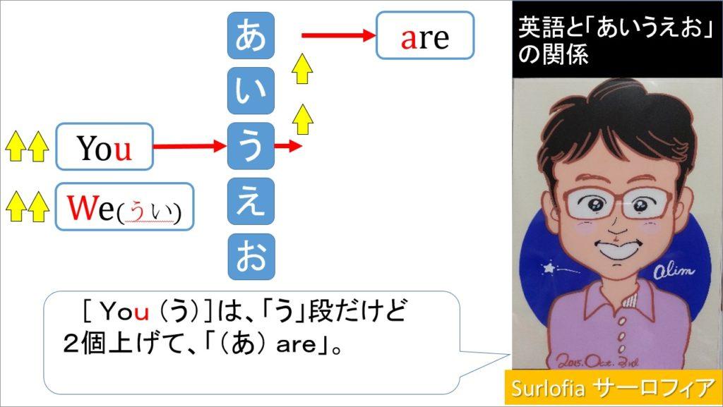 英語と「あいうえお」の関係 You are, We are あ行と並べると見えてくるbe動詞。 「are」-2