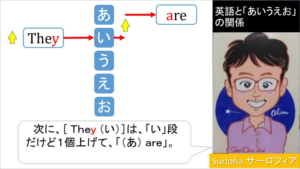 英語と「あいうえお」の関係 They are あ行と並べると見えてくるbe動詞。 「are」-1