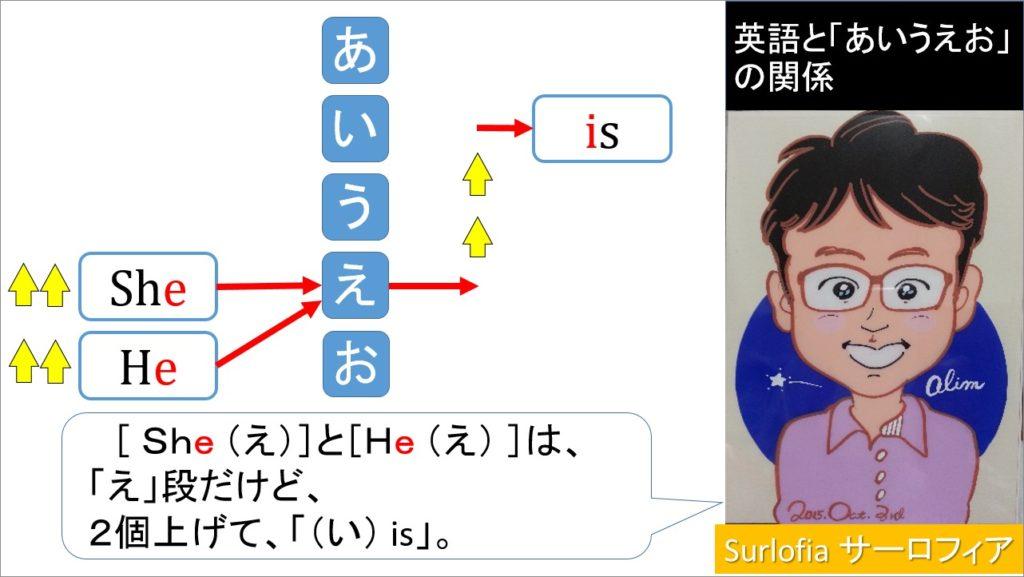 英語と「あいうえお」の関係 She is, He is あ行と並べると見えてくるbe動詞。「is」